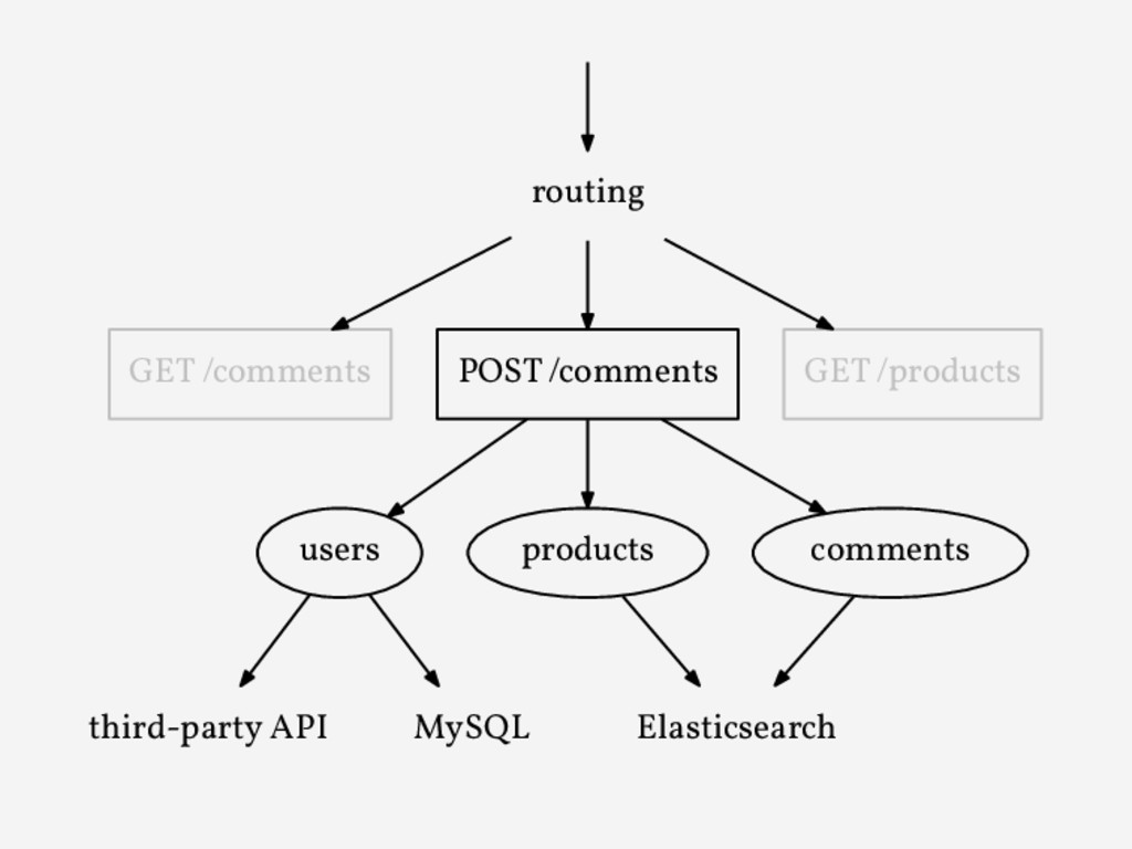 routing GET /comments POST /comments GET /produ...