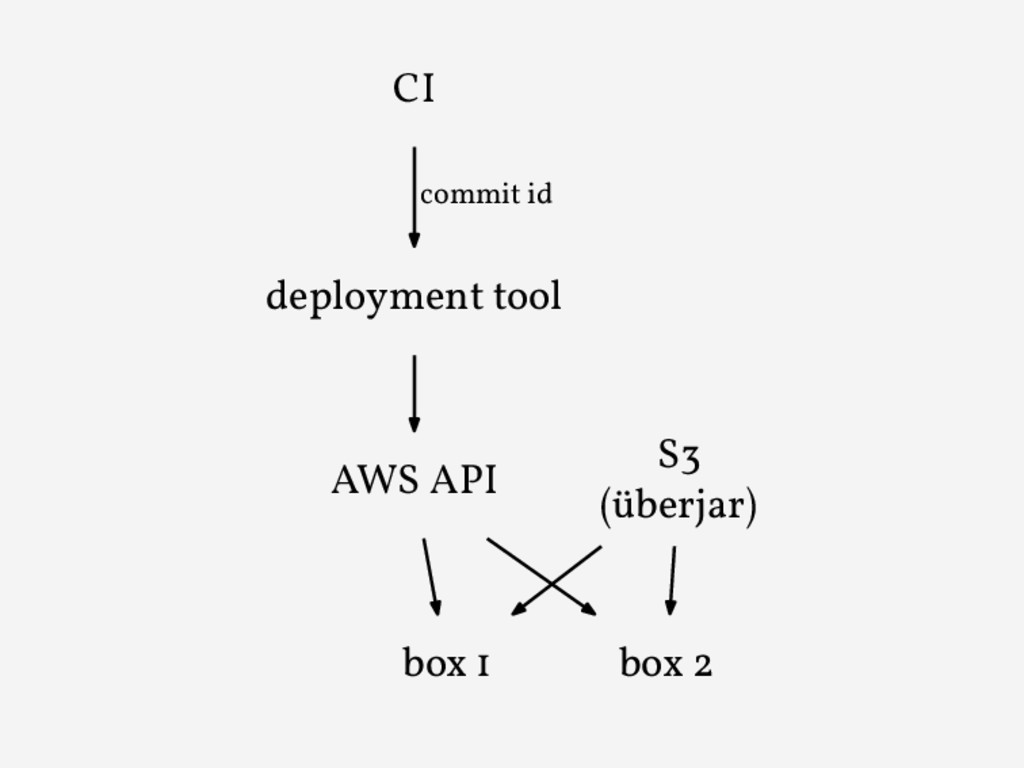 deployment tool AWS API CI commit id box 1 box ...