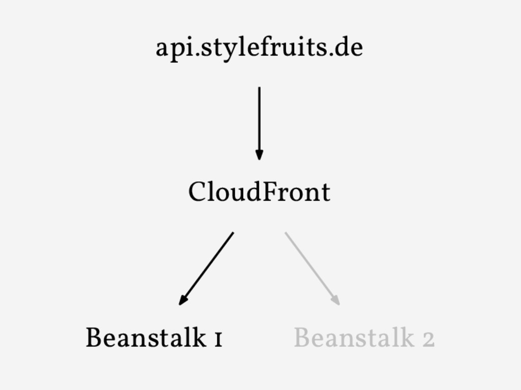 api.stylefruits.de CloudFront Beanstalk 1 Beans...