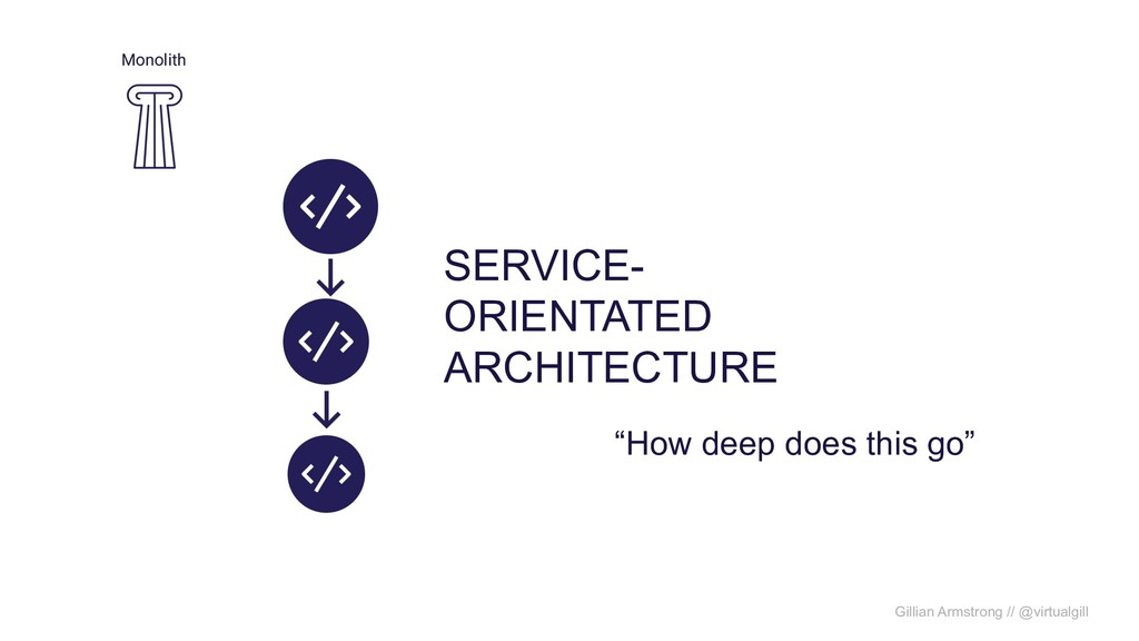 "Monolith SERVICE- ORIENTATED ARCHITECTURE ""How ..."
