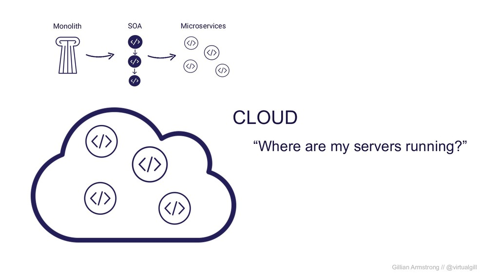 "Monolith SOA Microservices CLOUD ""Where are my ..."