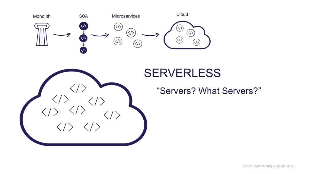 "SERVERLESS Monolith SOA Microservices Cloud ""Se..."