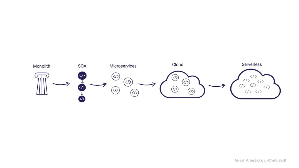 Monolith SOA Microservices Cloud Serverless Gil...
