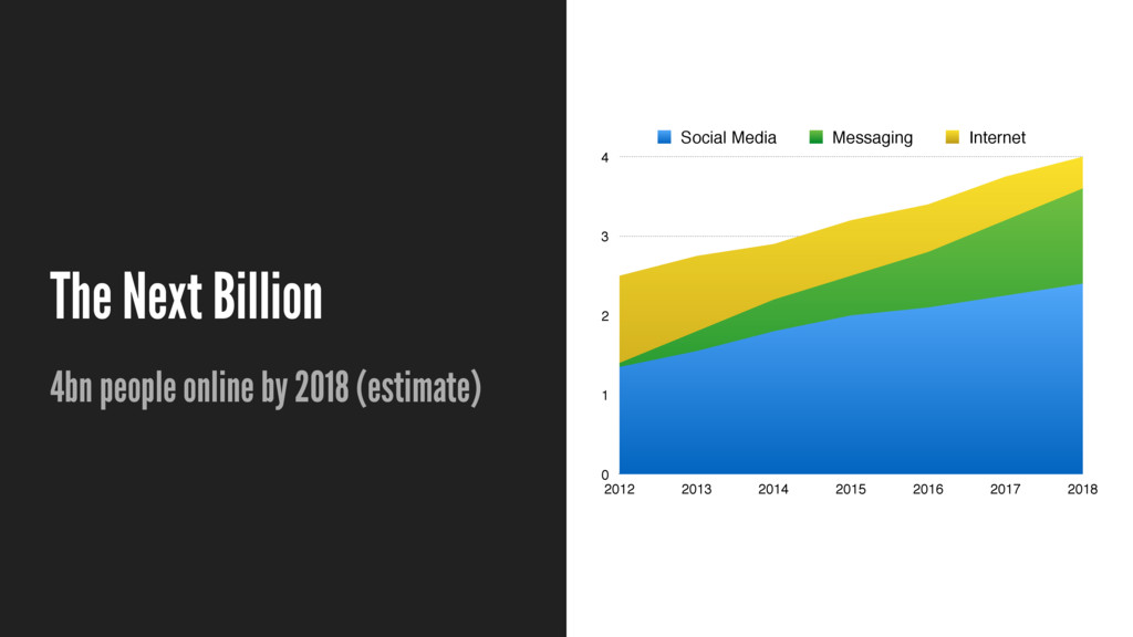 The Next Billion 4bn people online by 2018 (est...