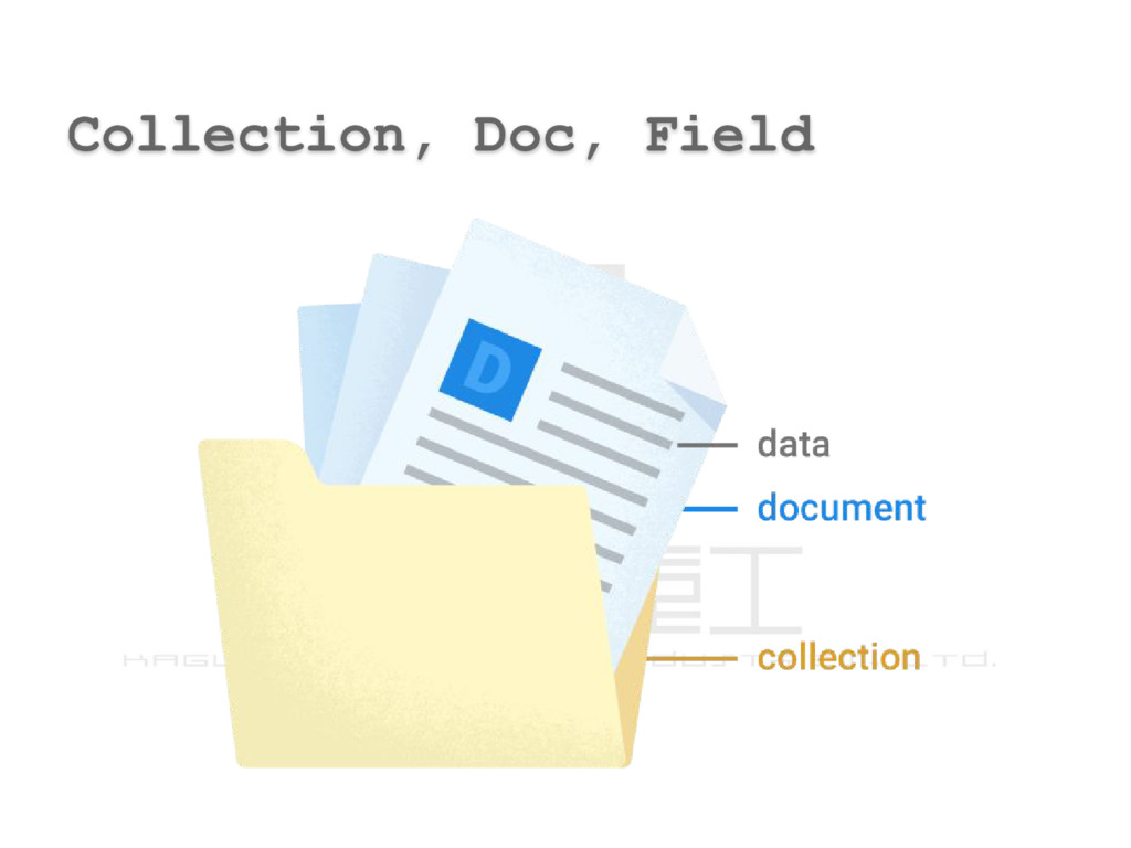 Collection, Doc, Field