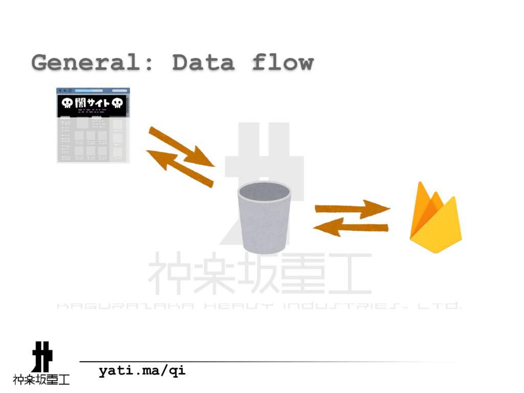 yati.ma/qi General: Data flow