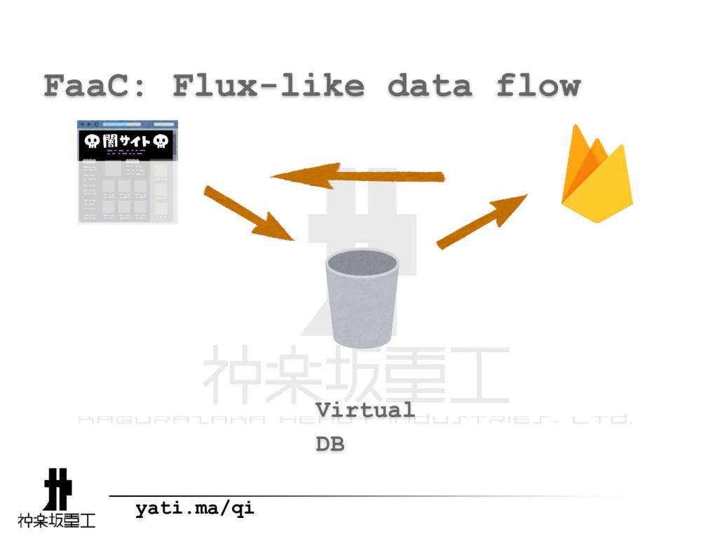 yati.ma/qi FaaC: Flux-like data flow Virtual DB