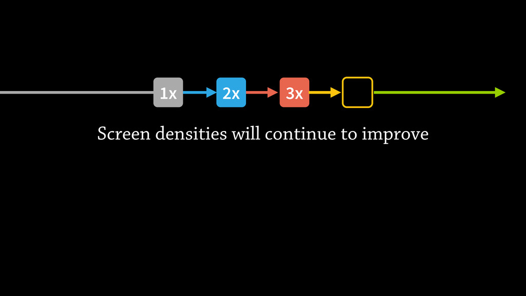 Screen densities will continue to improve 3x 2x...