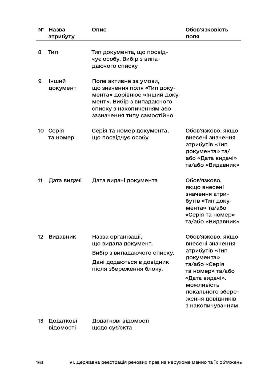 163 VI. Державна реєстрація речових прав на нер...