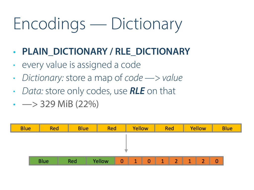 Encodings — Dictionary • PLAIN_DICTIONARY / RLE...