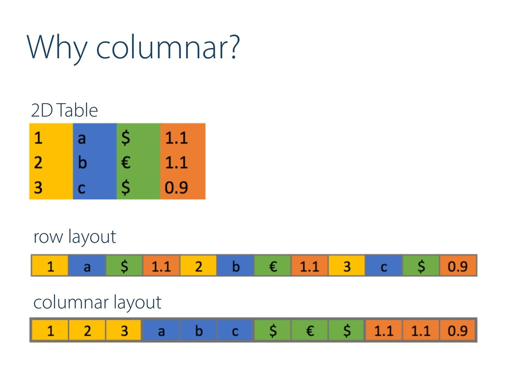 Why columnar? 2D Table row layout columnar layo...