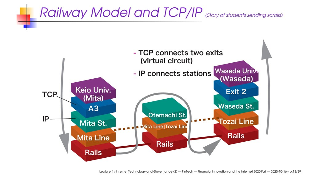 Railway Model and TCP/IP (Story of students sen...