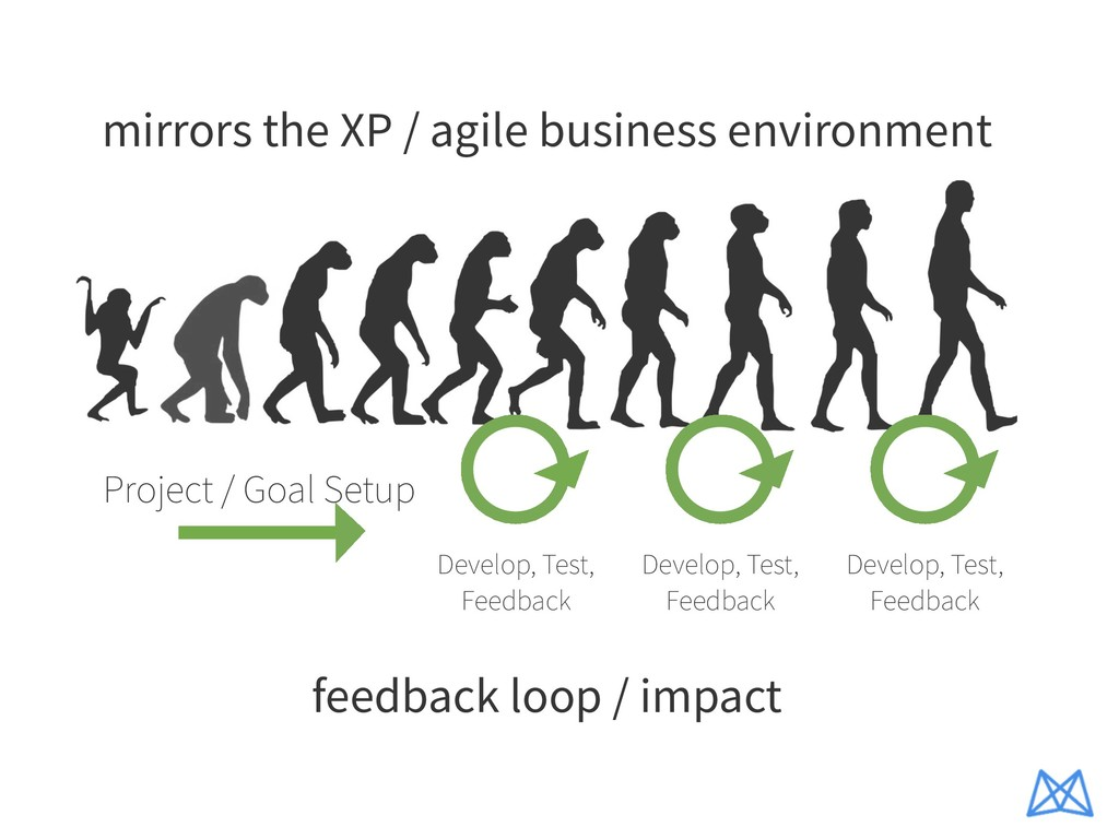 mirrors the XP / agile business environment Dev...