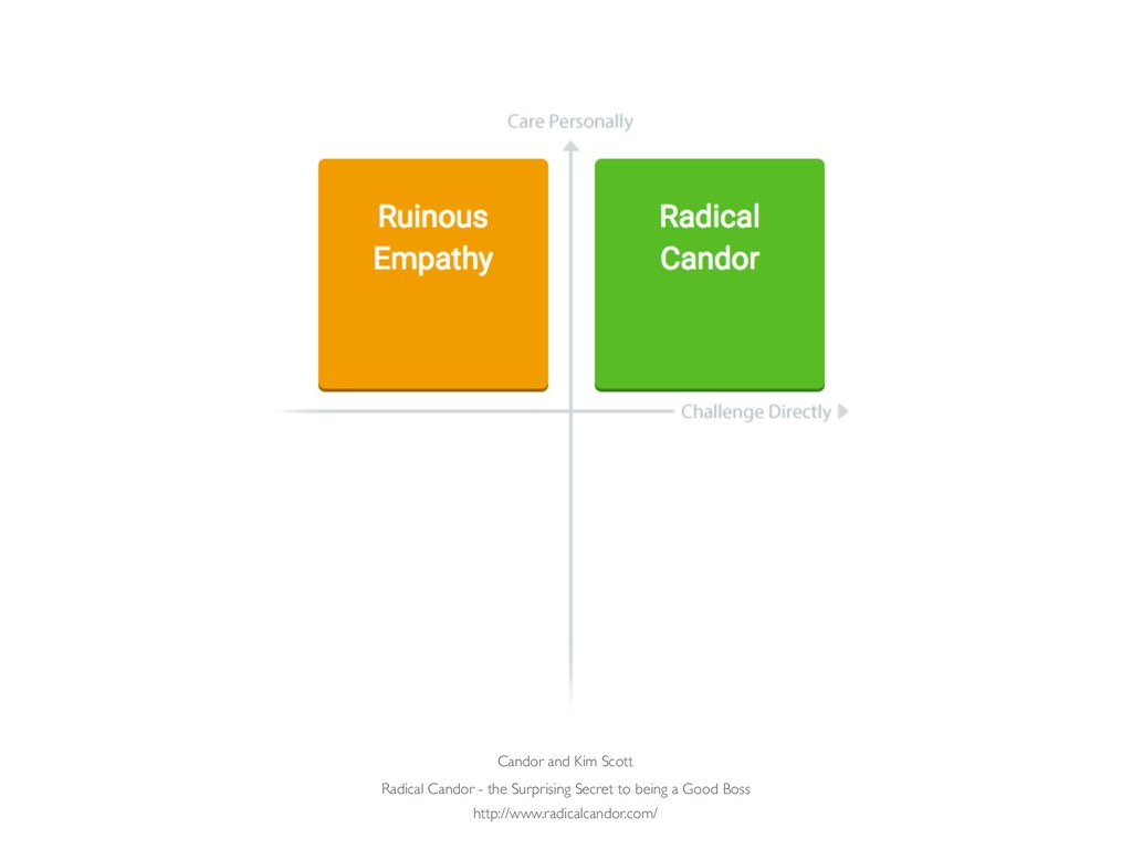 Radical Candor - the Surprising Secret to being...