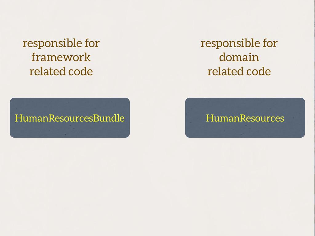 HumanResourcesBundle HumanResources responsible...