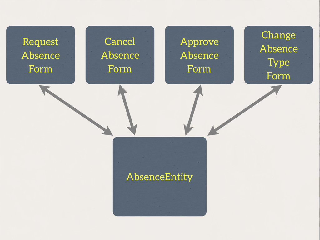 AbsenceEntity Request Absence Form Cancel Absen...