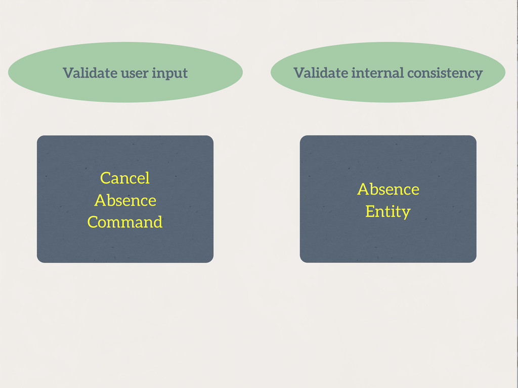 Cancel Absence Command Absence Entity Validate ...