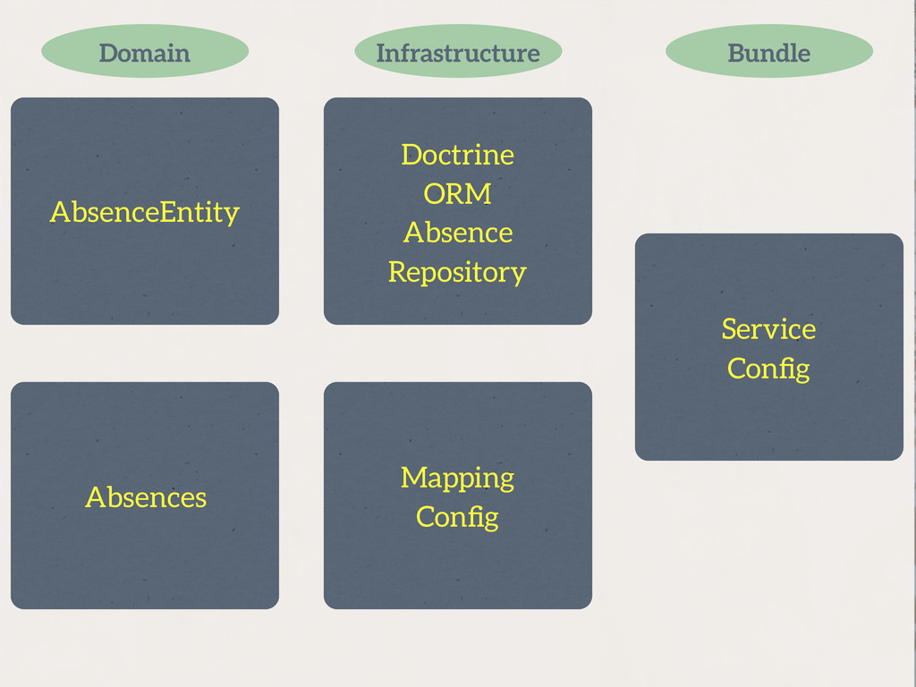 AbsenceEntity Absences Domain Bundle Service Co...