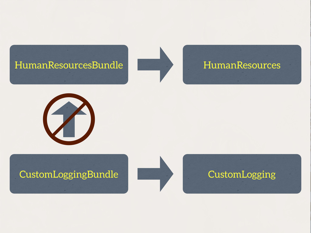 HumanResources CustomLoggingBundle CustomLoggin...