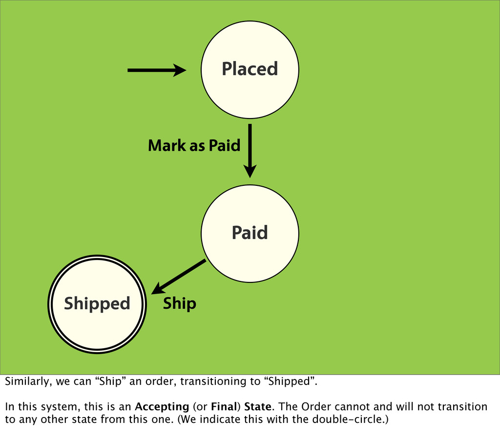 Placed Paid Shipped Shipped Mark as Paid Ship S...