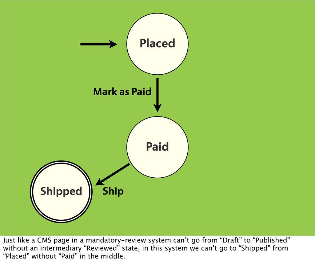 Placed Paid Shipped Shipped Mark as Paid Ship J...