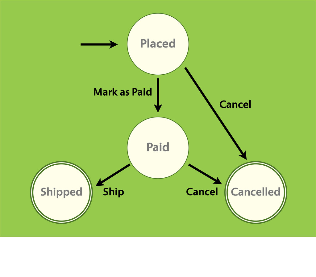 Placed Paid Shipped Cancelled Shipped Shipped M...
