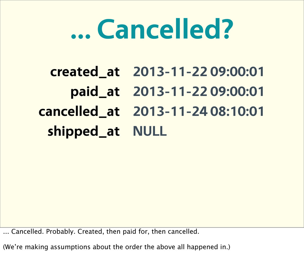 ... Cancelled? created_at 2013-11-22 09:00:01 p...