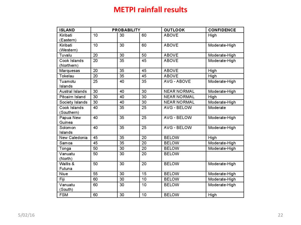5/02/16 22 METPI rainfall results February – Ap...