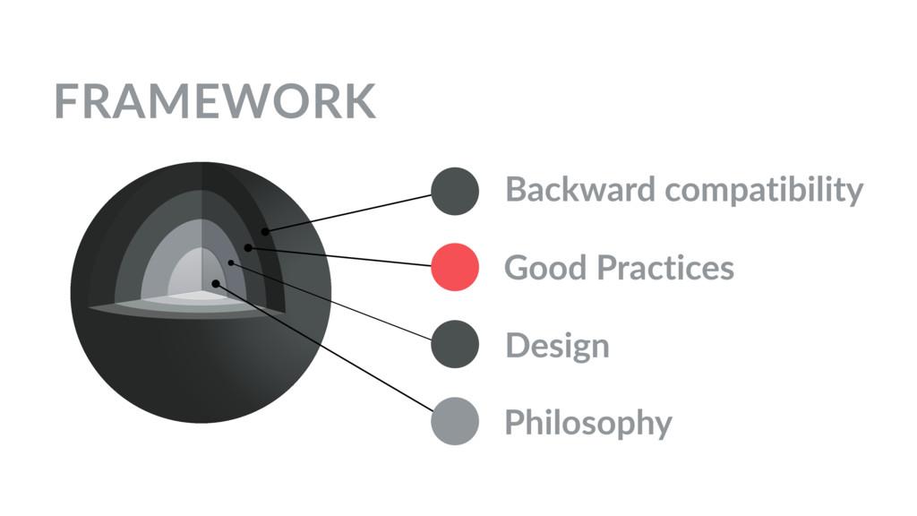 FRAMEWORK Philosophy Design Good Practices Back...