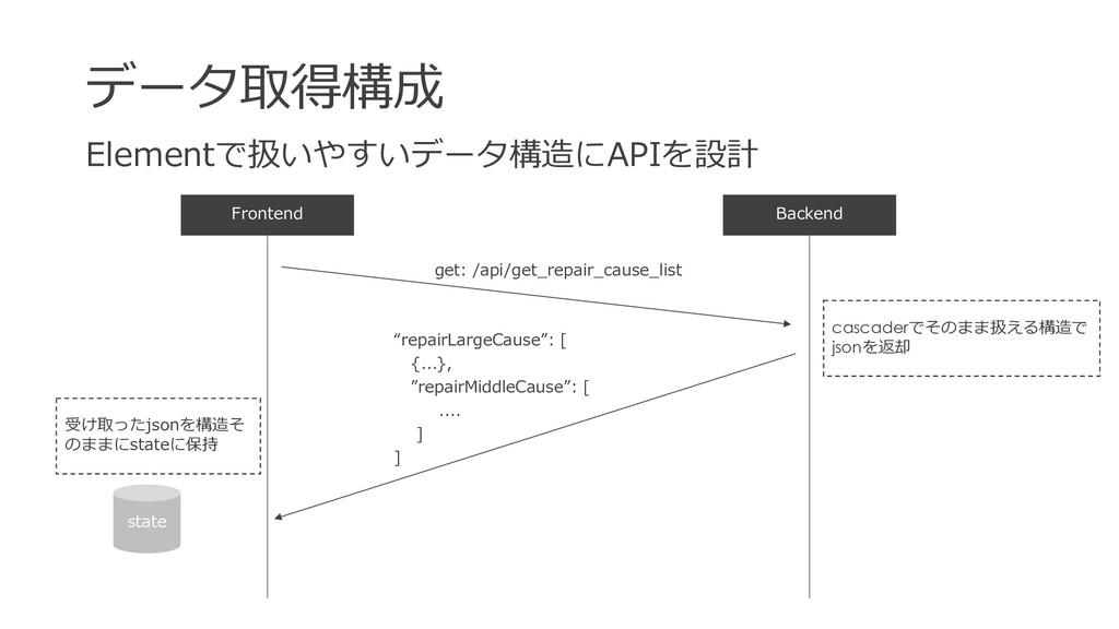 データ取得構成 Backend Elementで扱いやすいデータ構造にAPIを設計 Front...