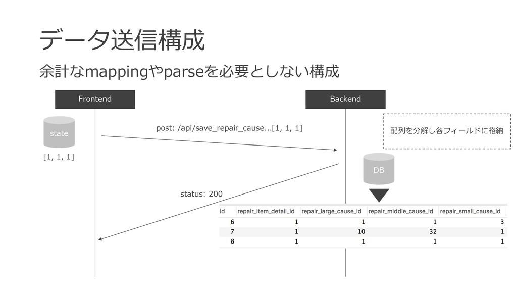 データ送信構成 Backend 余計なmappingやparseを必要としない構成 Front...