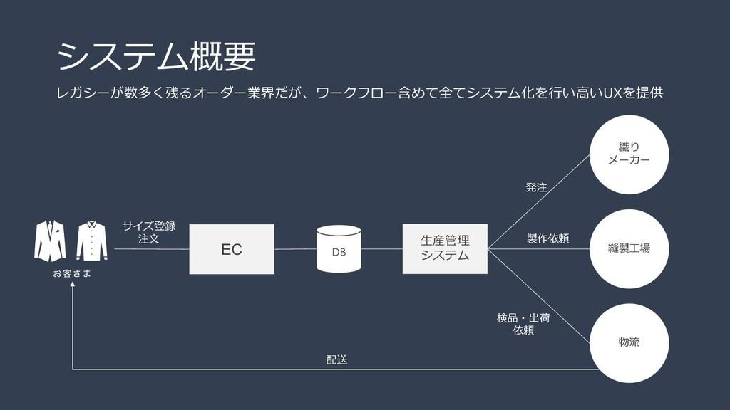 EC ⽣産管理 システム 織り メーカー 縫製⼯場 物流 DB システム概要 サイズ登録 注⽂...