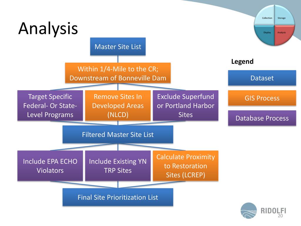 Analysis 20 Storage Analysis Display Collection...