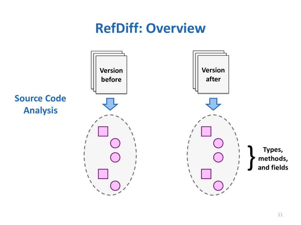 RefDiff: Overview 11 Version before Version aft...