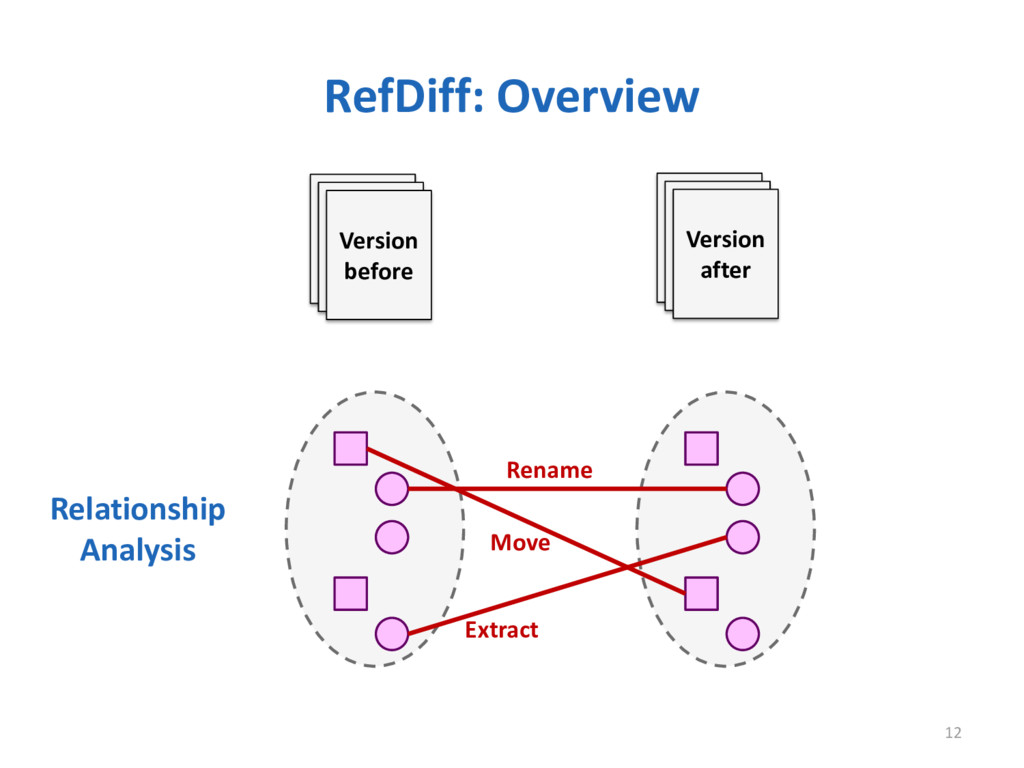 RefDiff: Overview 12 Version before Version aft...