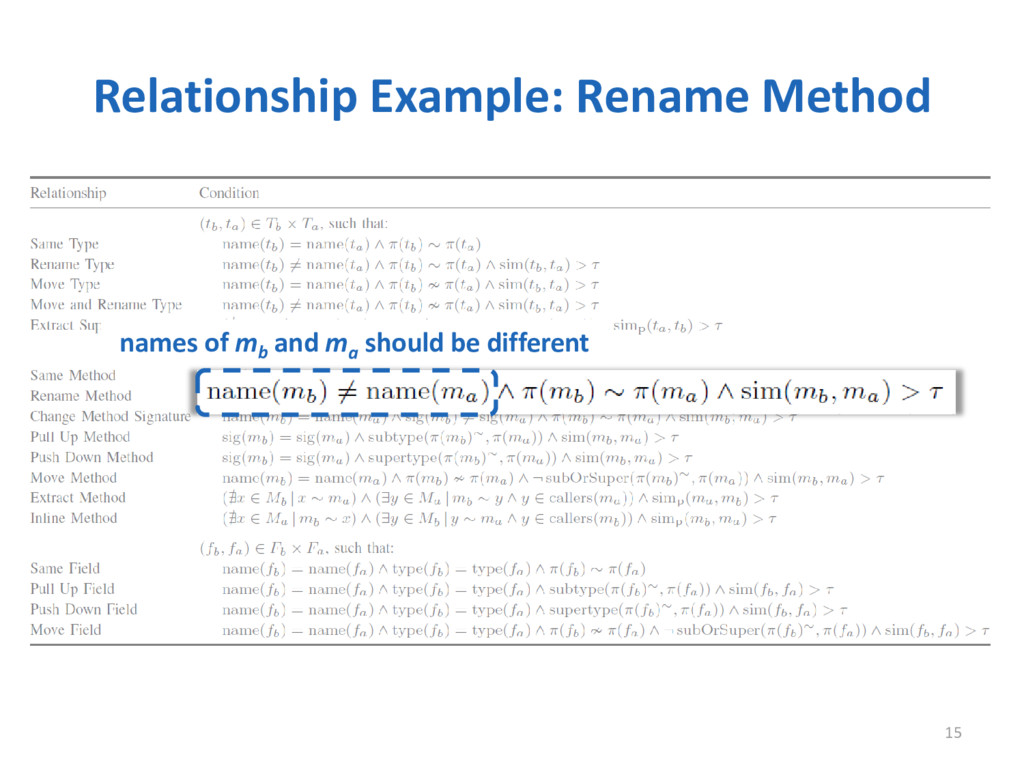Relationship Example: Rename Method 15 names of...