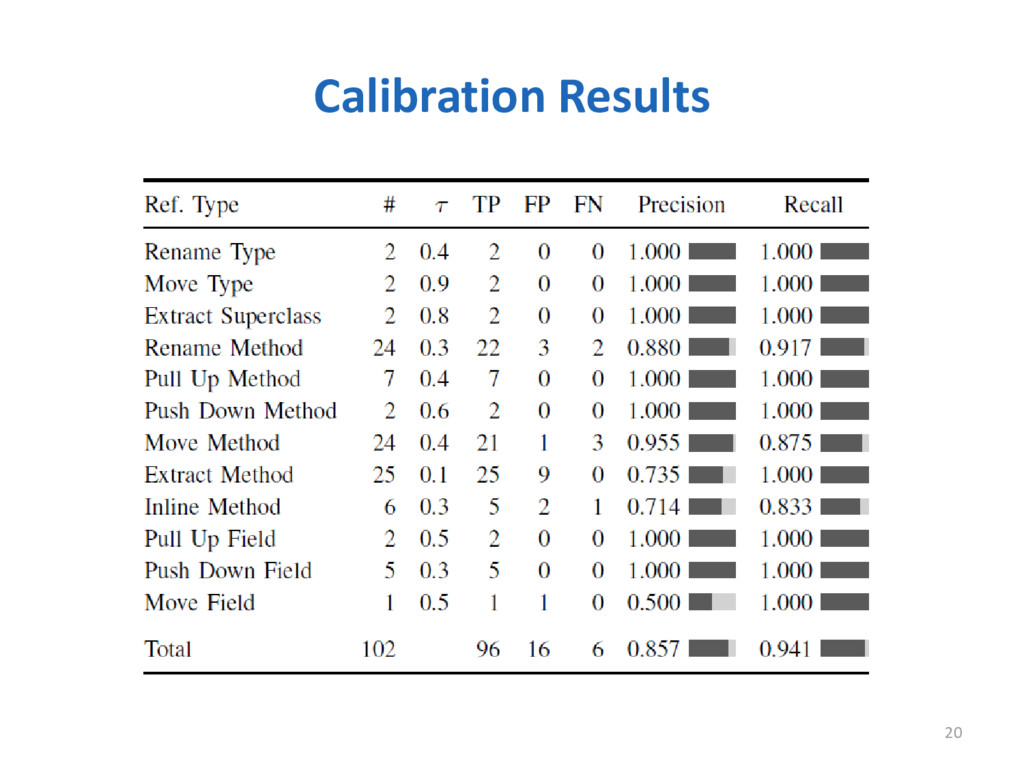 Calibration Results 20