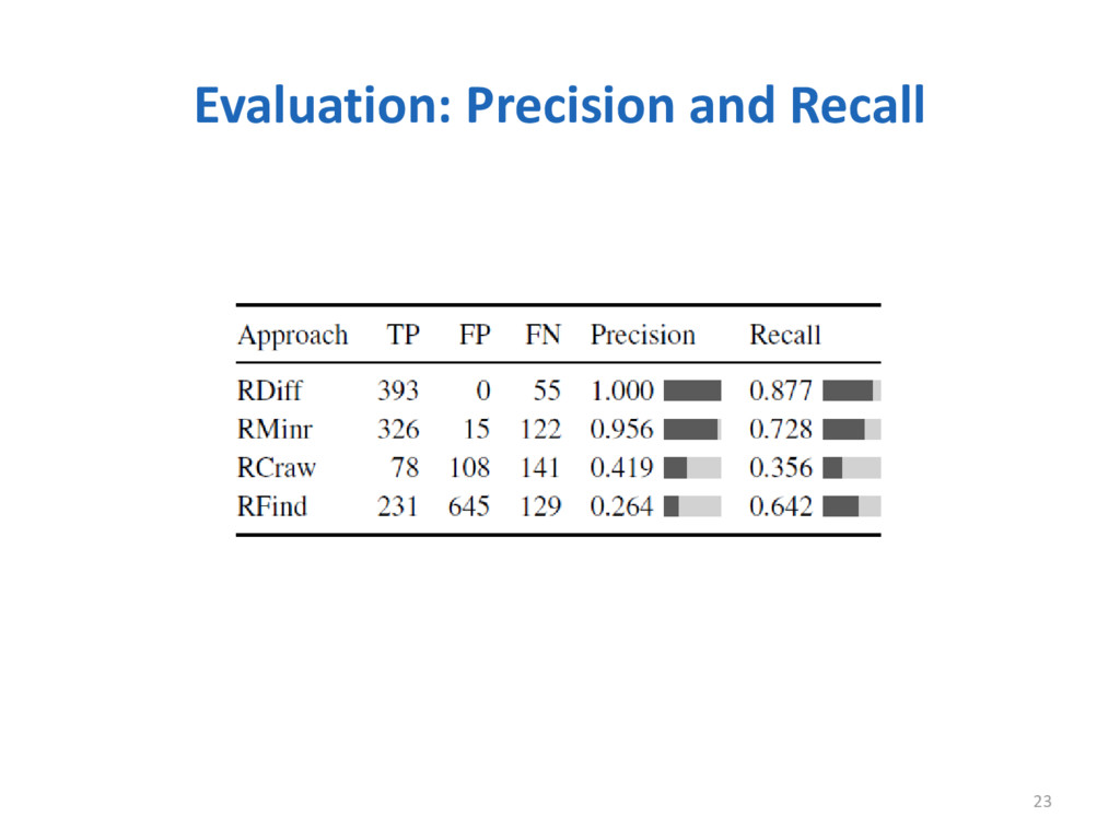 Evaluation: Precision and Recall 23
