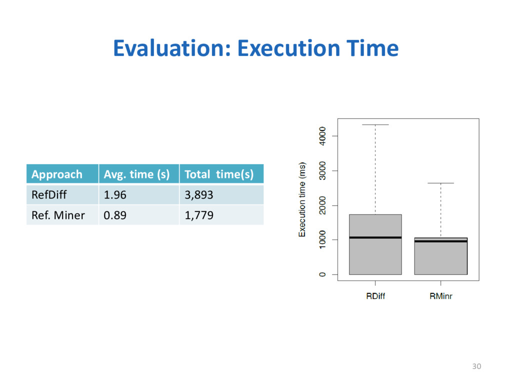 Evaluation: Execution Time 30 Approach Avg. tim...