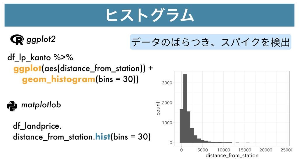 ώετάϥϜ ggplot2 matplotlob df_lp_kanto %>% ggplo...