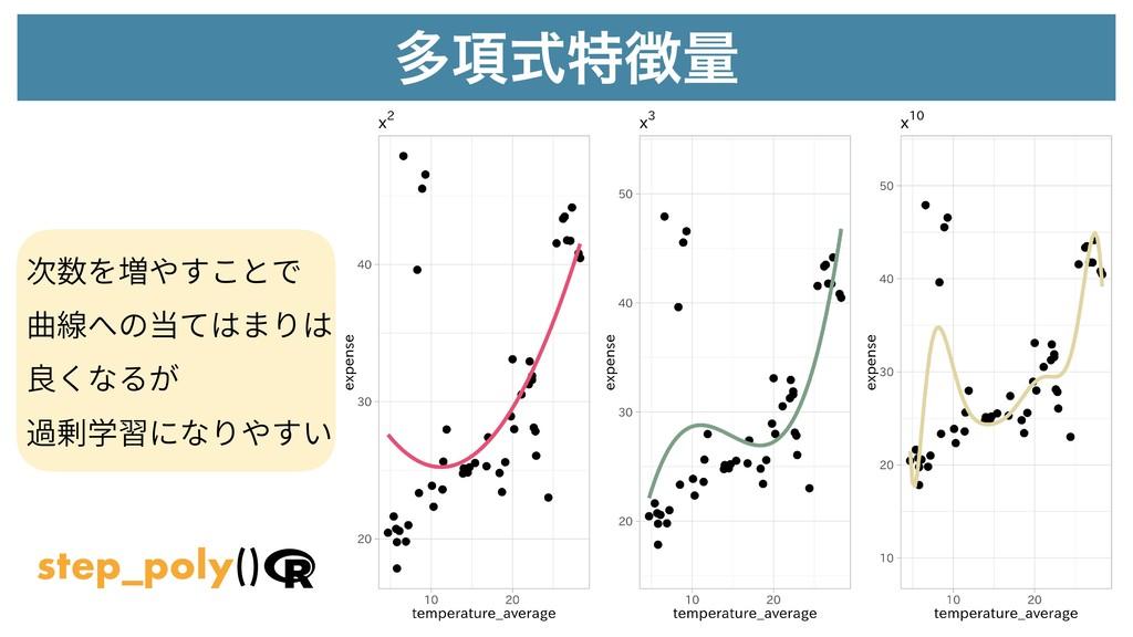 ଟ߲ࣜಛྔ 次数を増やすことで 曲線への当てはまりは 良くなるが 過剰学習になりやすい st...