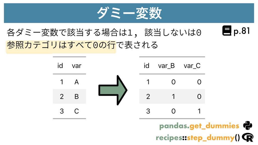 μϛʔม 各ダミー変数で該当する場合は1, 該当しないは0 参照カテゴリはすべて0の⾏で表さ...