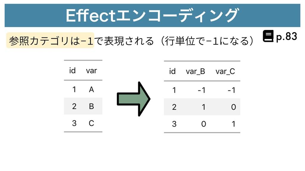 &⒎FDUΤϯίʔσΟϯά 参照カテゴリは-1で表現される(⾏単位で-1になる) p.83