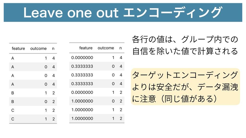 -FBWFPOFPVUΤϯίʔσΟϯά 各⾏の値は、グループ内での ⾃信を除いた値で計算...
