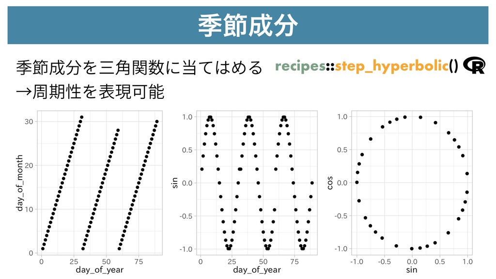 قઅ recipes::step_hyperbolic() 季節成分を三⾓関数に当てはめる...