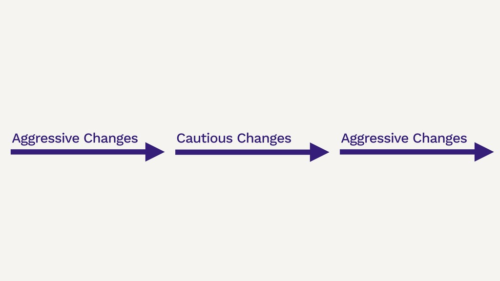 Aggressive Changes Cautious Changes Aggressive ...