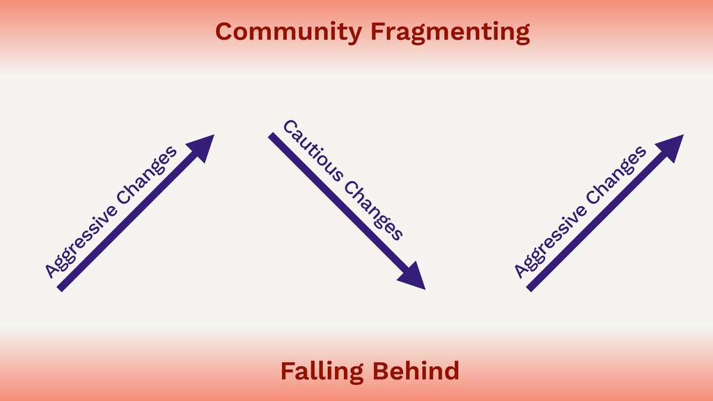 Falling Behind Community Fragmenting Aggressive...