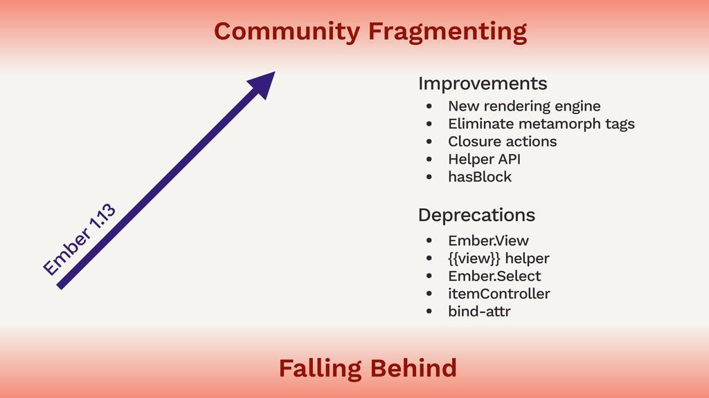 Falling Behind Community Fragmenting Em ber 1.1...
