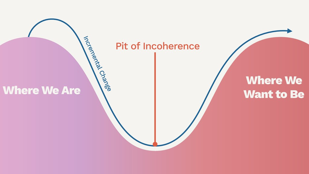 Pit of Incoherence Incremental Change Where We ...