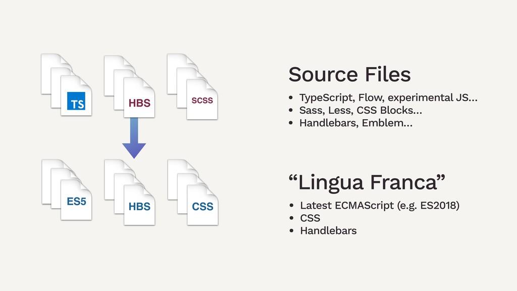 """HBS ES5 CSS Source Files """"Lingua Franca"""" HBS SC..."""